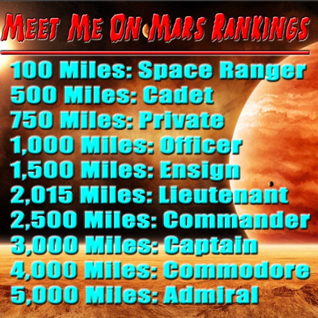 Mars Rankings